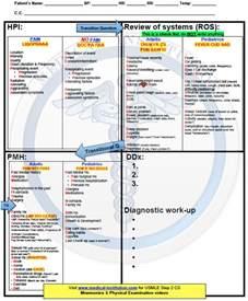 usmle step 2 cs patient note template cs blue sheet mnemonic usmle step 2 cs