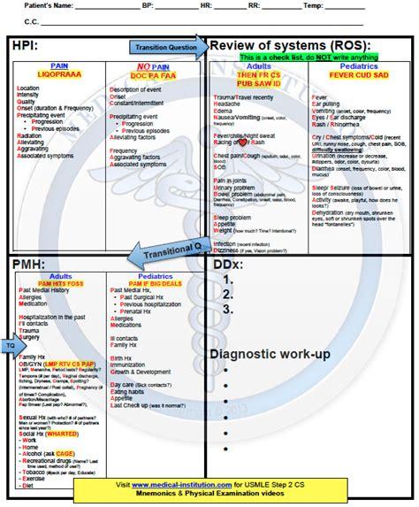 cs blue sheet mnemonic usmle step 2 cs