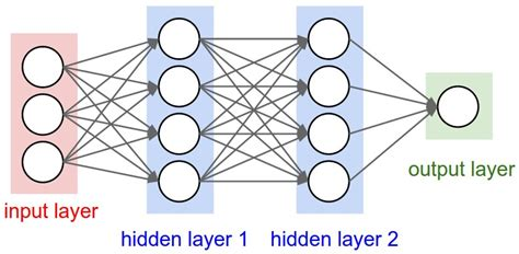 neural net learning convolutional neural networks and feature