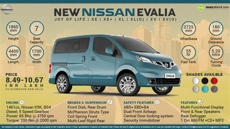 new year 2015 fast facts fast facts about 2015 new nissan evalia