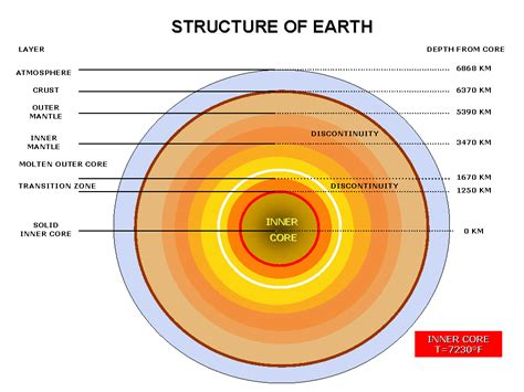 Earth S Interior Diagram by Structure Of The Earth The Free Encyclopedia