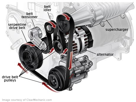 Pin By Lindsey Allen On Replace Belt Tensioner 2008 Honda