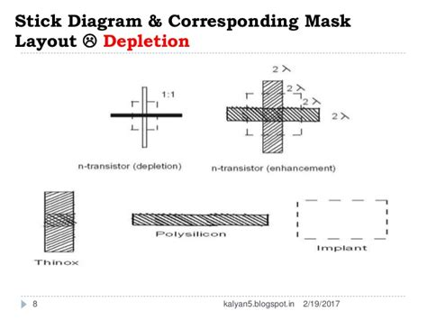 layout diagram in vlsi stick diagram
