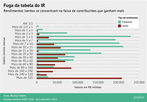 tabela de irrf sobre plr 2016 tabela ir participao nos lucros 2016 as injusti 231 as