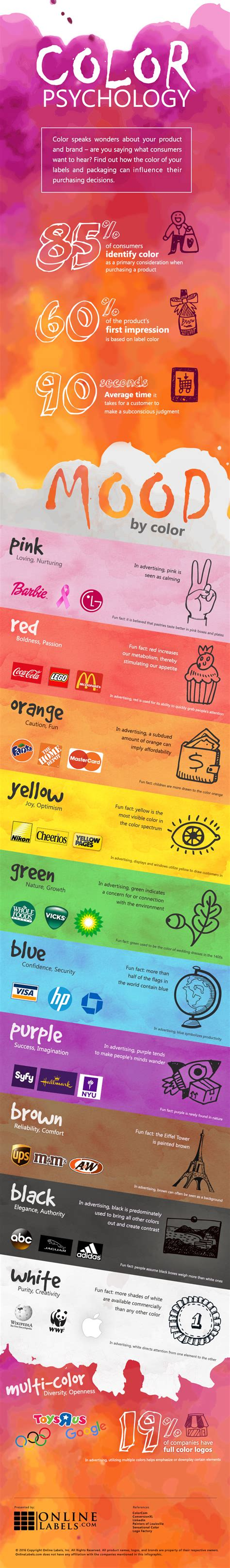 color for how to create the best labels and packaging using color