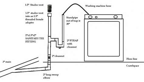 Do Ground Lines Go In A Floor Plan by Washing Machine Draining Causes Sinks And Toilet To Gurgle