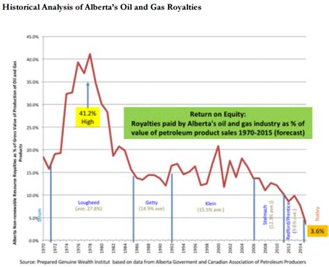 And Gas Lawsuit by Ndp Royalty Fraud 3rd Most Profitable Industry In The