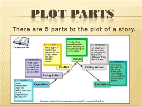 the story of an hour plot Analysis of the story of an hour by kate chopin essay examples - in the story of an hour kate chopin tells the story of a woman, mrs mallard whose husband is thought to be dead throughout the story chopin describes the emotions mrs mallard felt about the news of her husband's death.
