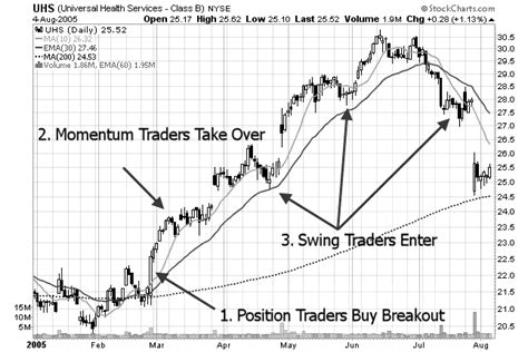 stock patterns for day trading and swing trading swing traders action zone learn a simple swing trading