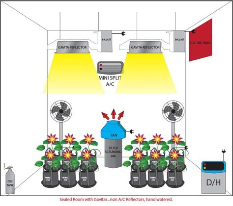How To Run Co2 In Grow Room by Co2 Archives Dude Grows