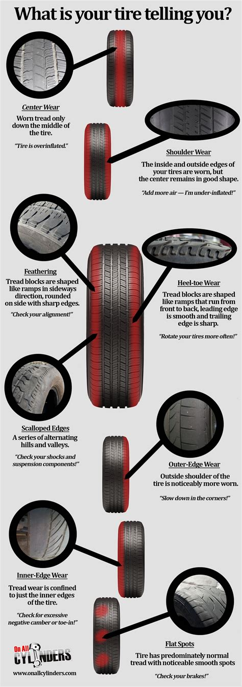 infographic  quick guide  tire wear    means onallcylinders