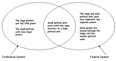 federalism venn diagram answers real world venn diagrams passy s world of mathematics