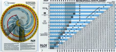padi dive tables padi through the decades the 1980s