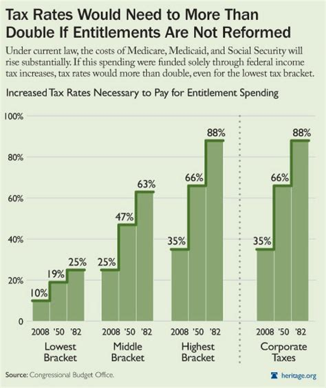 the economy hits home entitlements the heritage foundation