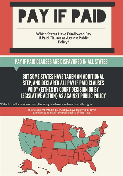 pay if paid clause infographic in which states are they
