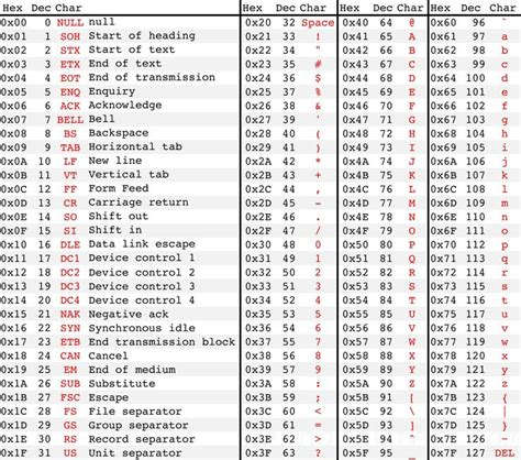 Java Ascii Table by Strings And Characters 183 Ap Computer Science In Java