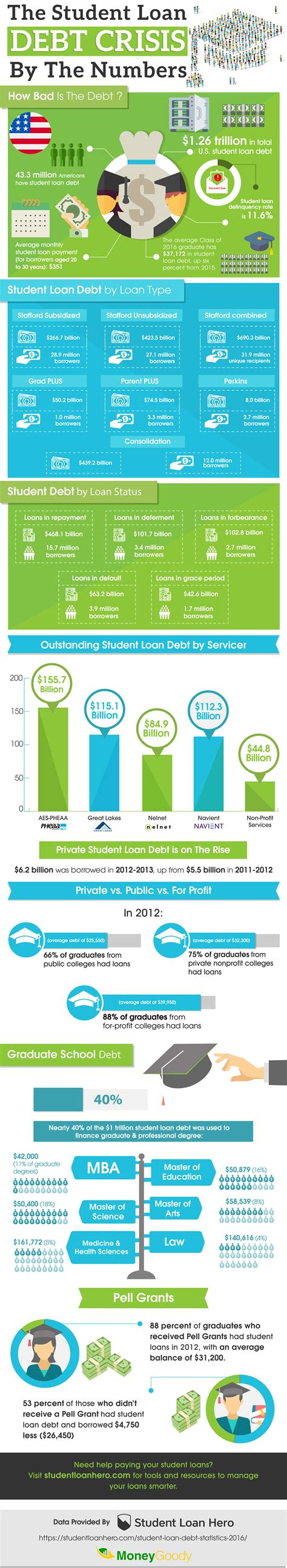 Student Loan Debt Crisis Essay by Why Don T You Get A Ucollect Infographics