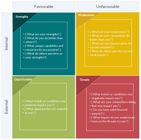 Swot Analysis Template Cyberuse Swot Analysis Template Word