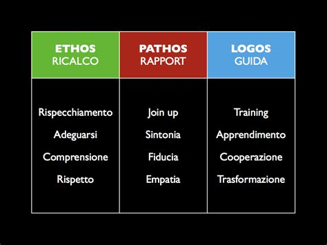 How To Use Ethos Pathos And Logos In An Essay by Introduction To Ethos Pathos And Logos Worksheet Answers Seotoolnet