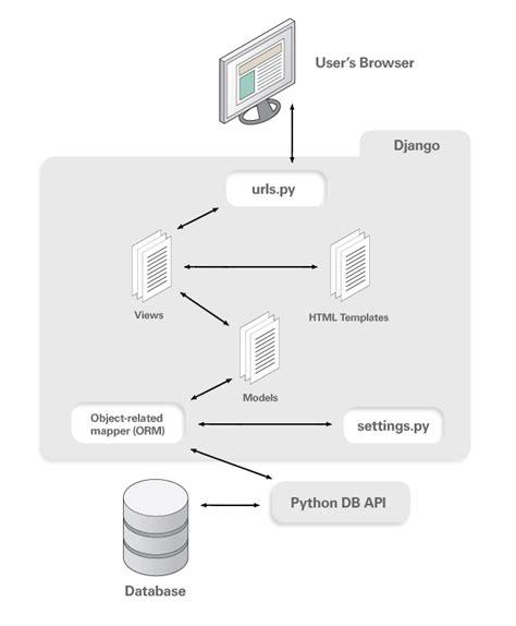django creating test database slow django nedir