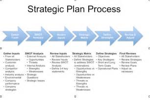 Strategic Planning Templates by 5 Free Strategic Plan Templates Word Excel Pdf Formats