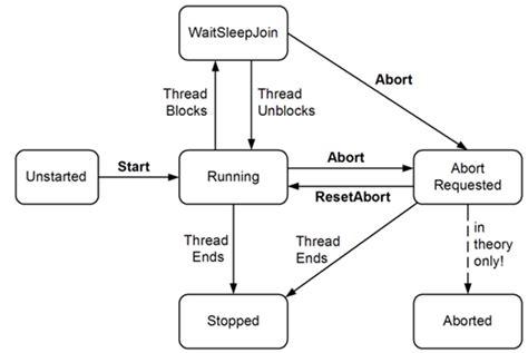 design multithreaded application java opinions on thread computing