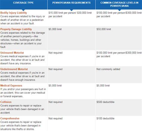 car insurance   pennsylvania car insurance   Top 10 best