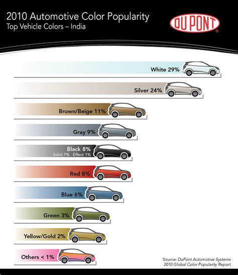 most common car color
