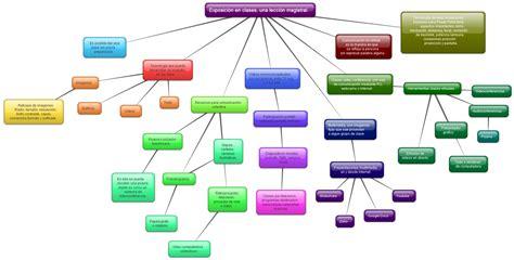 imagenes de mapa mental taller de habilidades patty aceves ejemplos de mapa