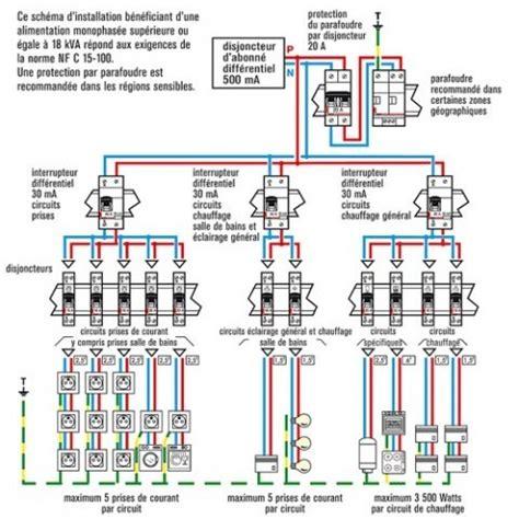Norme électrique Maison Individuelle 4320 by Norme Tableau Electrique Maison Individuelle Normes