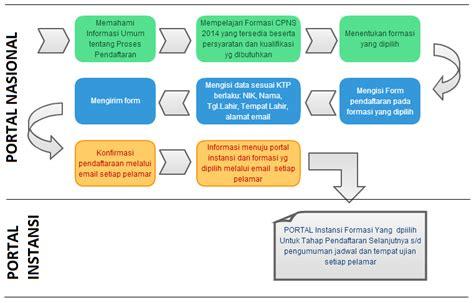 cara membuat ktp palsu model baru cara pendaftaran cpns terbaru secara online informasi