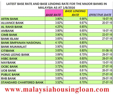 best housing loan rates housing loan rate malaysia 28 images best housing loan