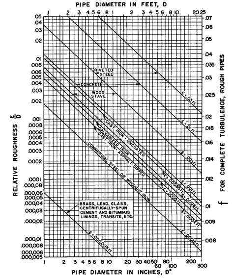 pipe roughness coefficients table charts hazen williams coefficient manning factor