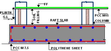 design application of raft foundations pdf free flat raft analysis and design of flat raft foundation