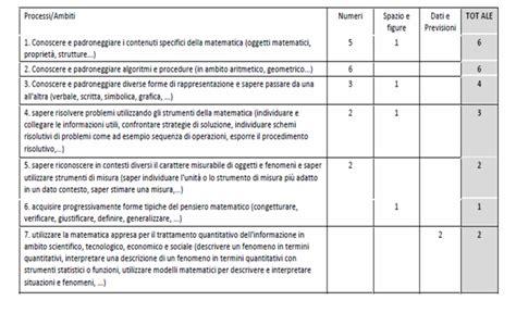 prove d ingresso liceo scientifico verifiche matematica scuola primaria analisi prova