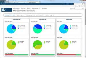 sharepoint dashboard templates sharepoint project dashboard