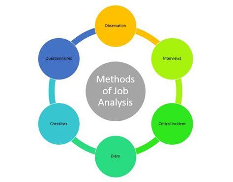 Analysis Methods Model Methods Of Analysis Managersdoor