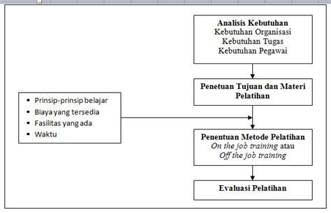 materi desain dan struktur organisasi anggun goen learning is the journey of life halaman 2