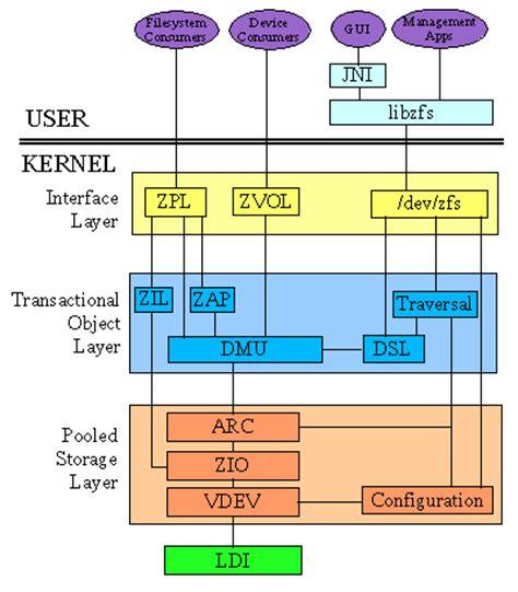 Format Zfs File System   netbsd google s summer of code adam hamsik the netbsd