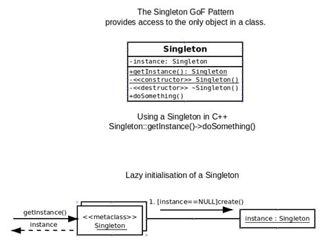 software design pattern singleton cse375 17 gang of four patterns