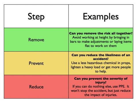 Risks Assessment Template
