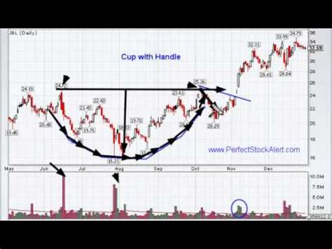 how to identify cup and handle pattern cup with handle chart pattern youtube