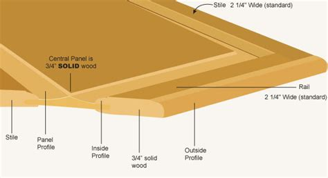 raised panel door templates door profiles