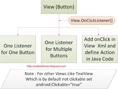 android er android onclick define callback method when imran khan s blog android android way of using