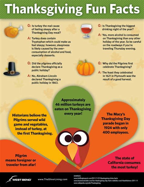 7 Facts On Thanksgiving by The Alfano 25 And Interesting Facts About