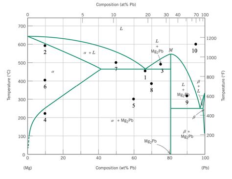 pb mg phase diagram solved given the mg pb binary alloy phase diagram below