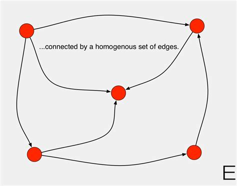 By A by Connected By A Homogenous Set