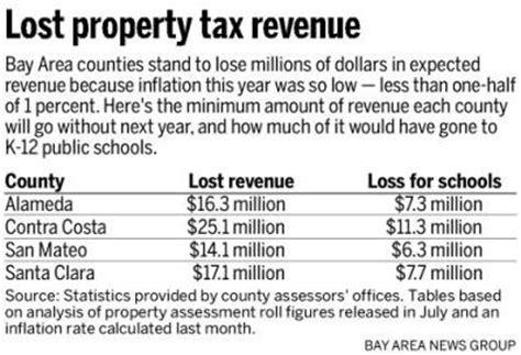 Marin County Property Tax Records California Property Tax Rate Los Angeles County Search Zupalive Mobi Jobsearch