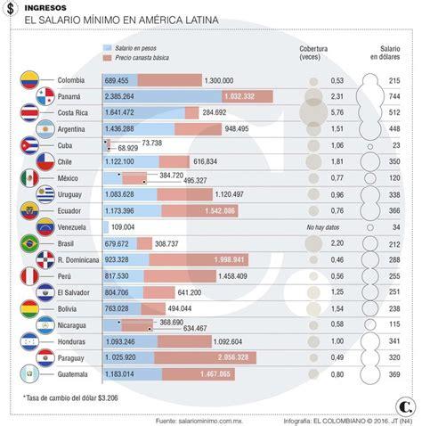 tabla del nuevo salario minimo 2016 en nicaragua tabla de salario actual en nicaragua 2016 salario m 237