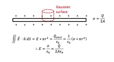 maxwell stress tensor parallel plate capacitor gauss s capacitor parallel plate 28 images electric displacement capacitance science maths